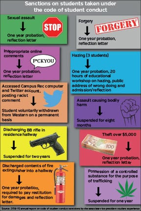 Code of Student Conduct graphic 2015