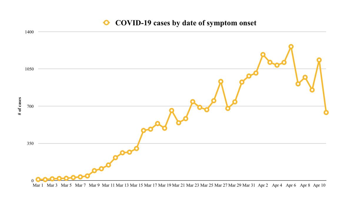 COVID-19 graph