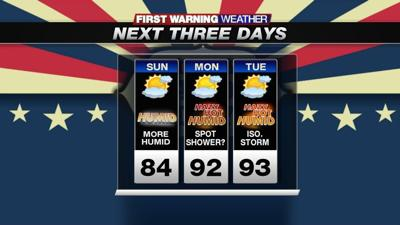 Partly sunny, warm and more humid day. Mid-summer heat and humidity returns starting tomorrow