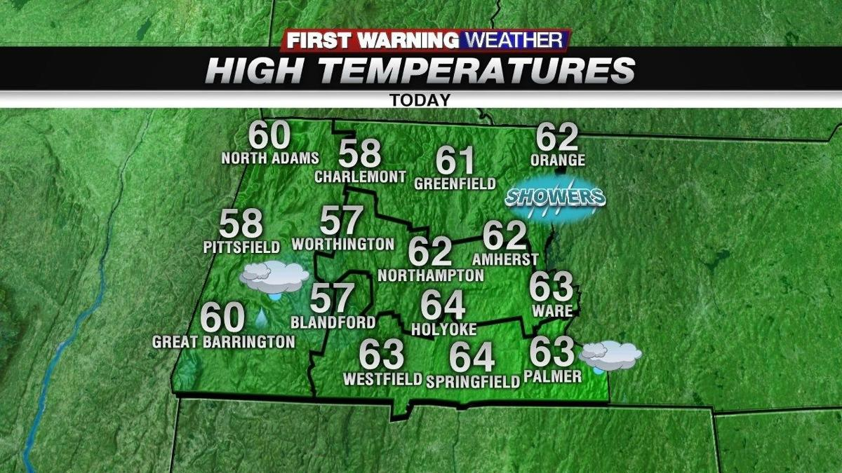 A cloudy and cooler day today with scattered showers