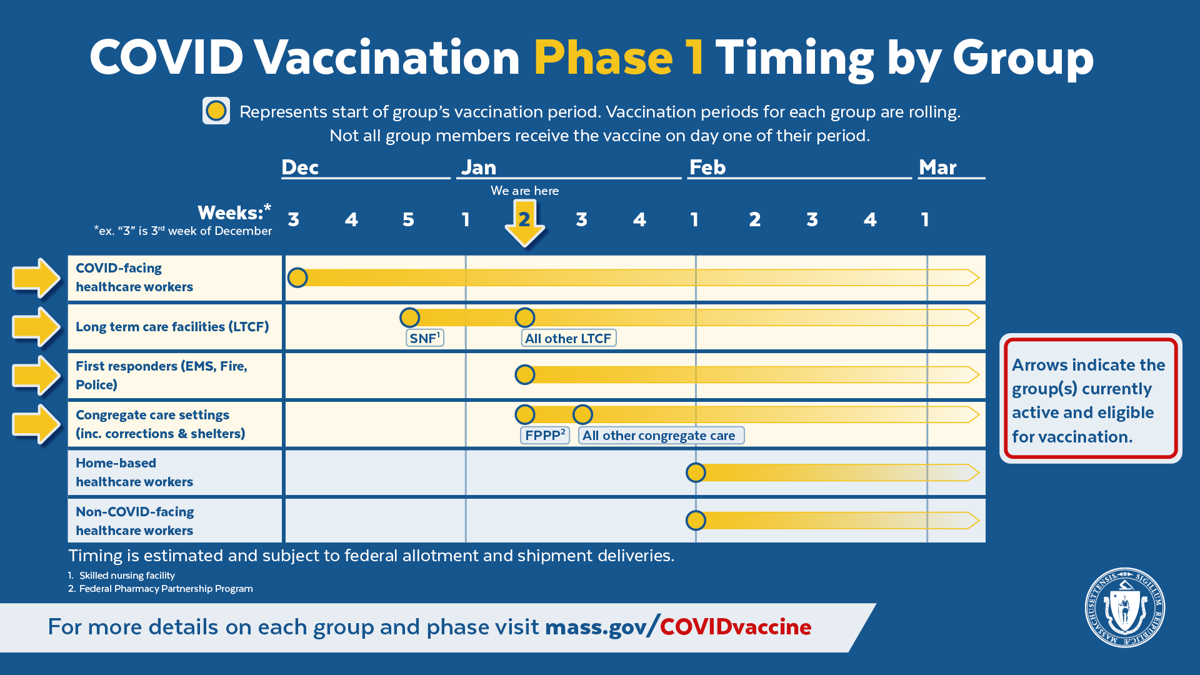 COVID19-Vaccination-PhaseOne-TimingbyGroup_We-Are-Here_Jan-W02_English_3.png
