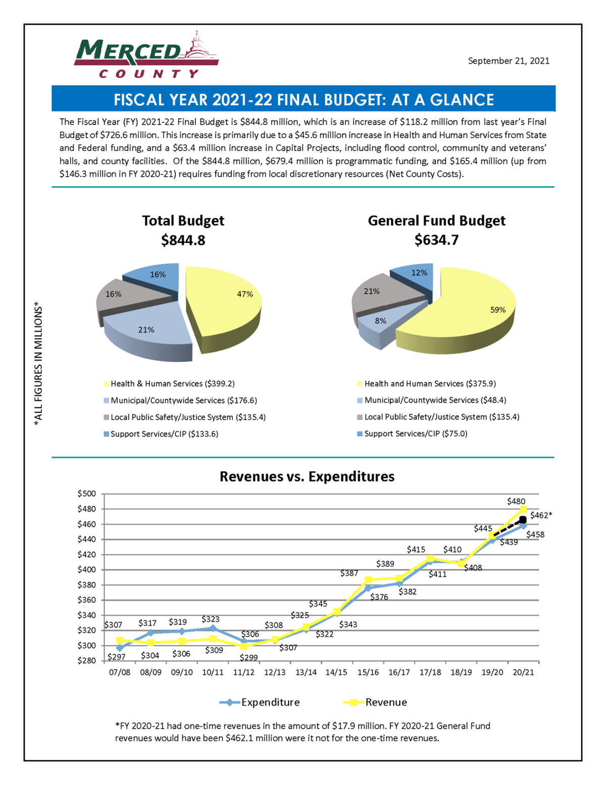 budget graph 1.png