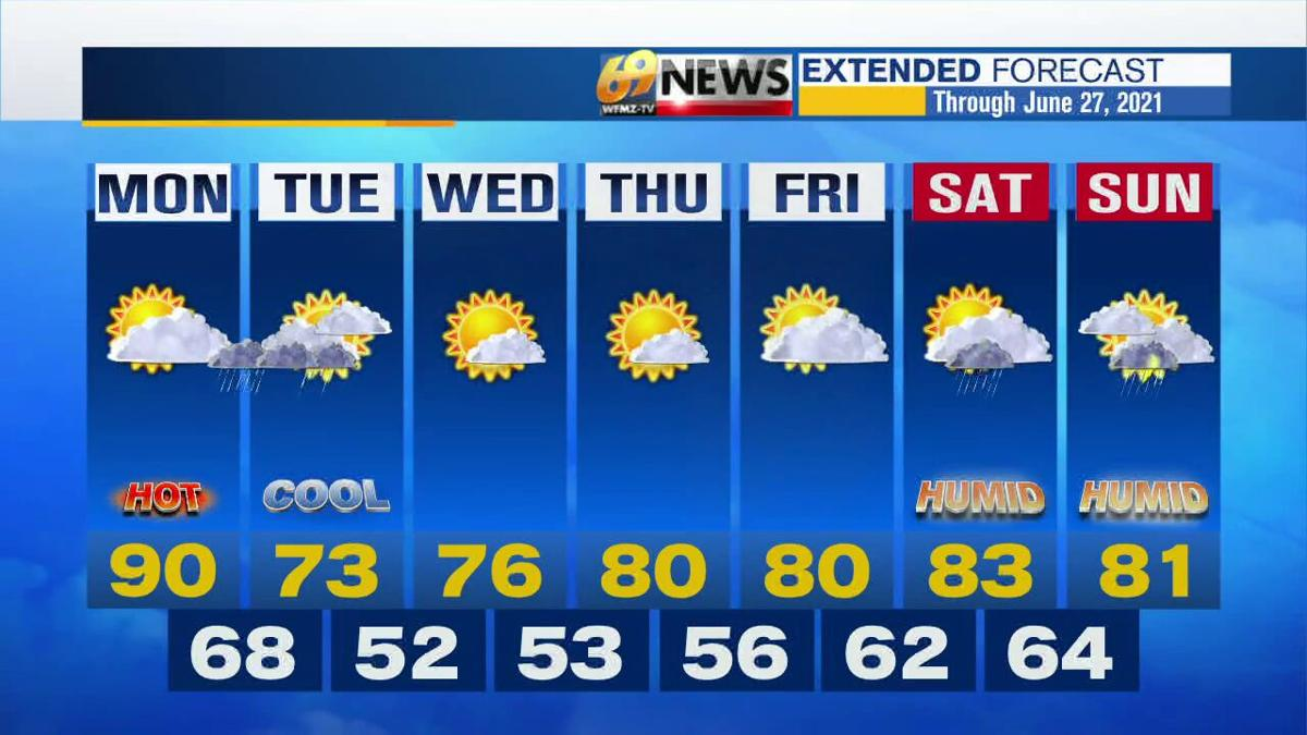 Weather forecast graphic 7-day