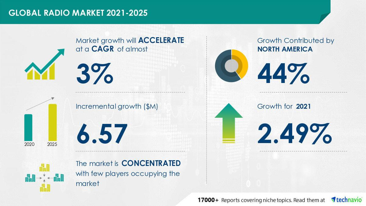 Technavio has announced its latest market research report titled Radio Market by Platform and Geography - Forecast and Analysis 2021-2025