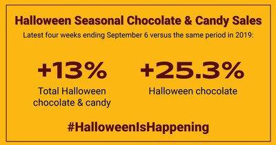 Data For Halloween 2020 New Sales Data Shows Halloween Candy Sales Are Up in 2020 | News