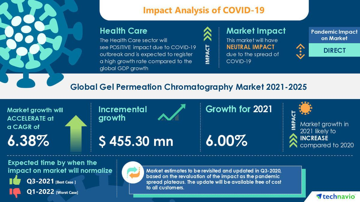 Technavio has announced its latest market research report titled Gel Permeation Chromatography Market by End-user and Geography - Forecast and Analysis 2021-2025