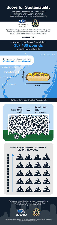 Subaru of America and Philadelphia Union to Make Subaru Park the First-Ever Zero Landfill Stadium in MLS