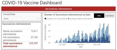 Berks County COVID-19 vaccine dashboard