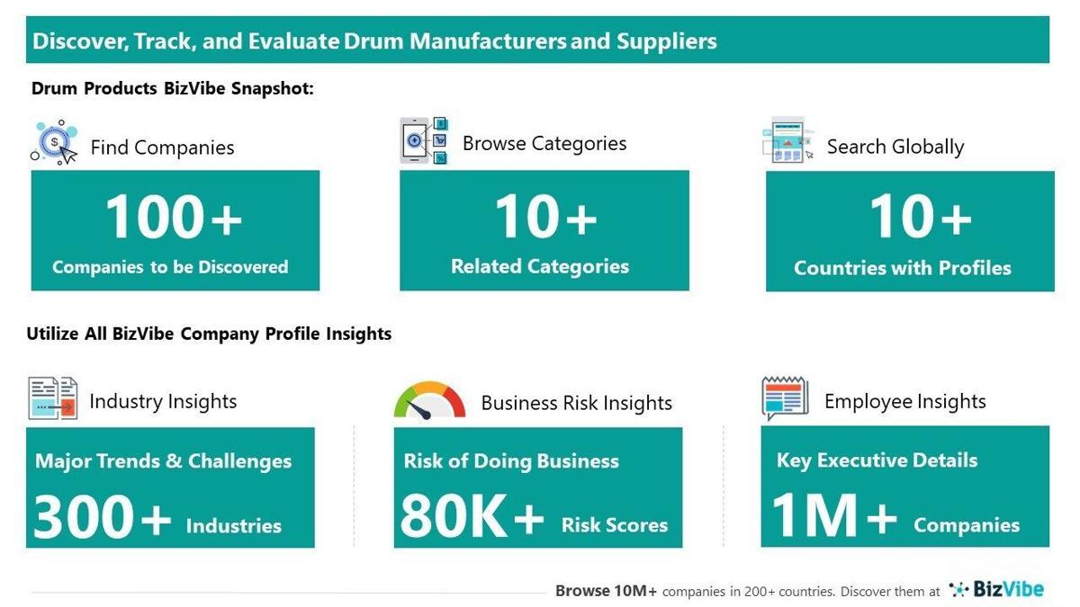 Snapshot of BizVibe's drum supplier profiles and categories.