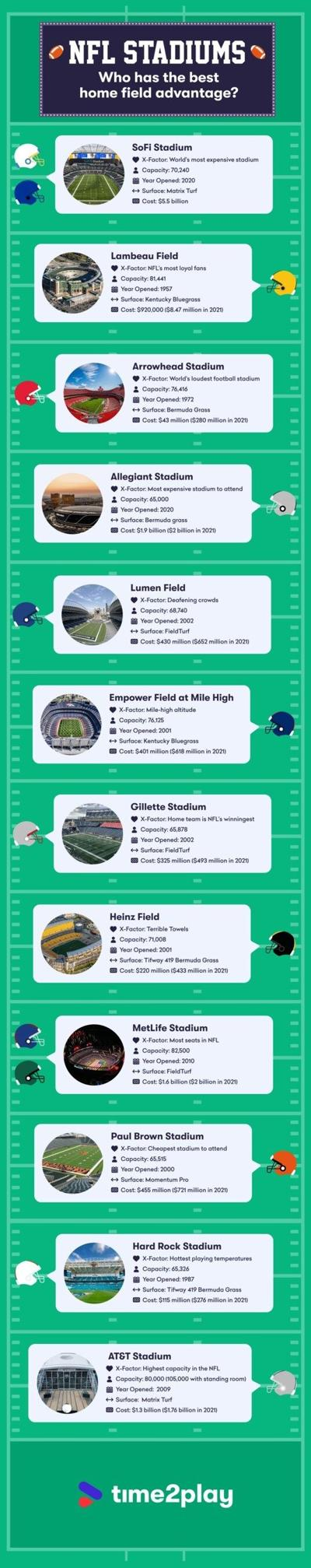 Top 12 NFL stadiums that give their teams an edge