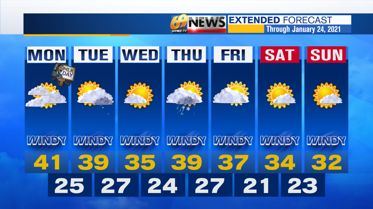 AM 7 Day Forecast with Interactivity.png