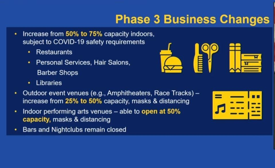 Phase 3 business changes