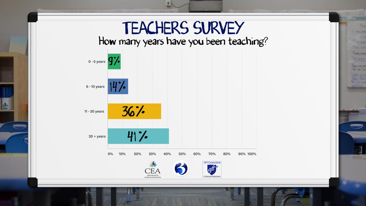 Q1 How Many Years Teaching.jpg
