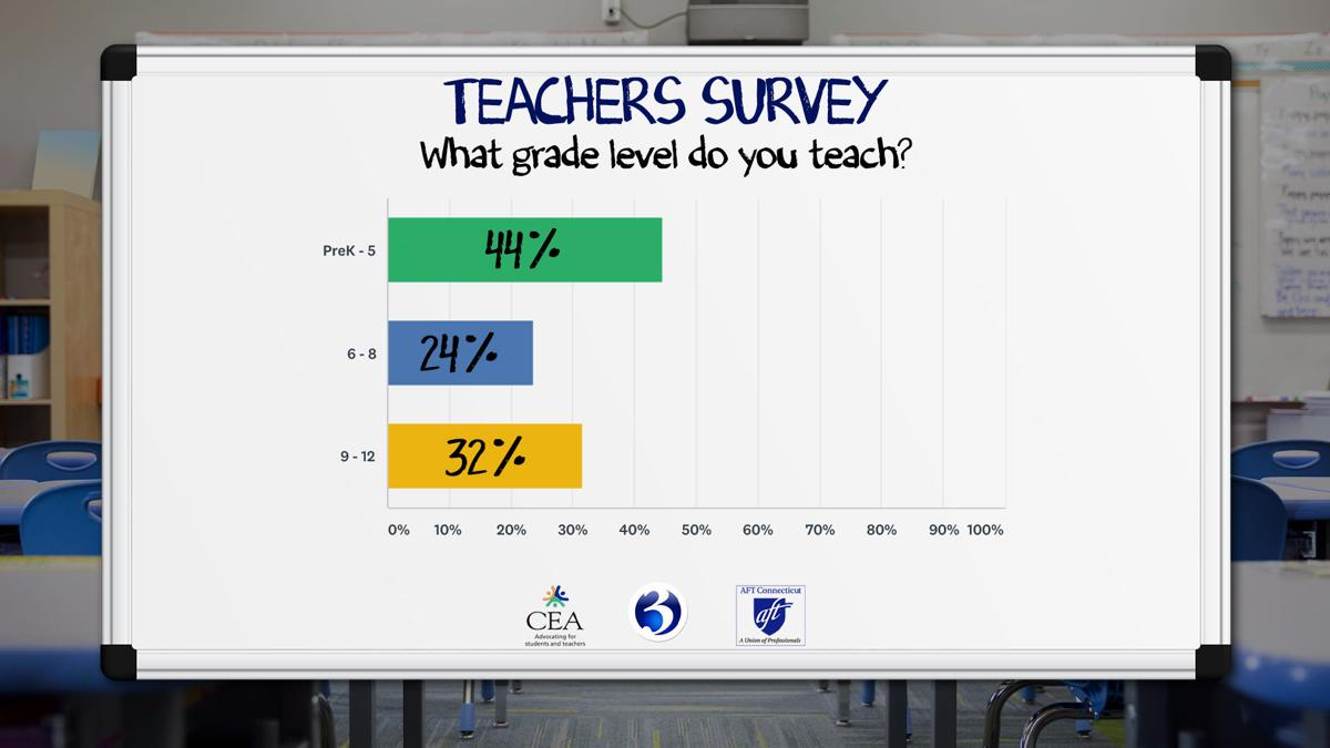 Q2 What Grade Level Do You Teach.jpg
