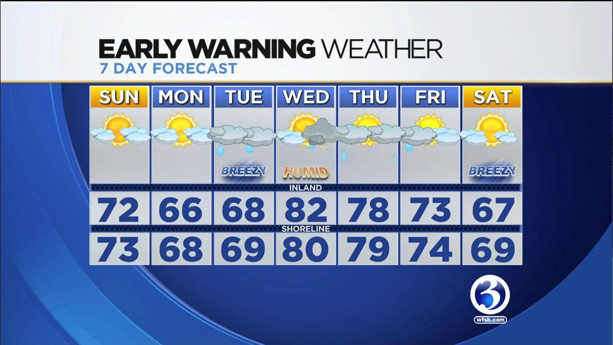 Video:  Sunday mild and dry