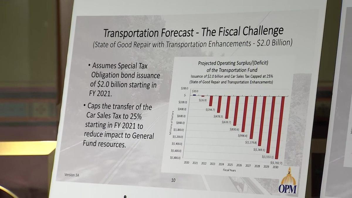 CT fiscal challenge