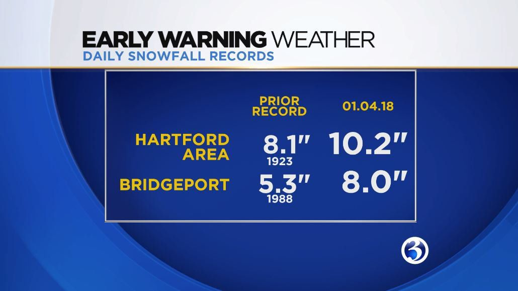 Record-breaking snow fell in parts of the state during Brody