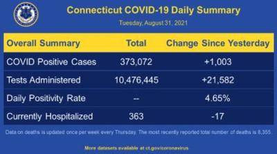 8/27/2021 COVID numbers