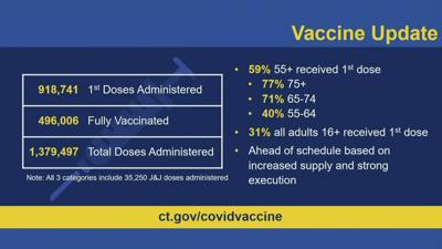 vaccine update from March 15