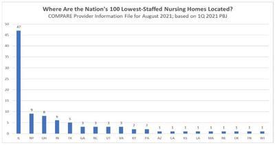 Nursing home staff shortages