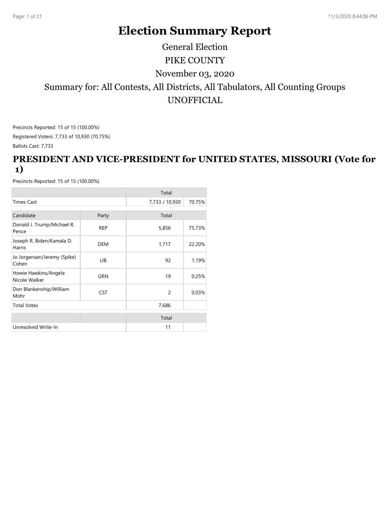 Election Results: Pike County, MO