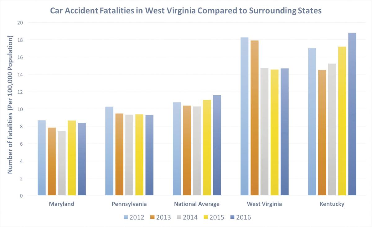 Roads, weather lead to West Virgina's high fatal crash rate