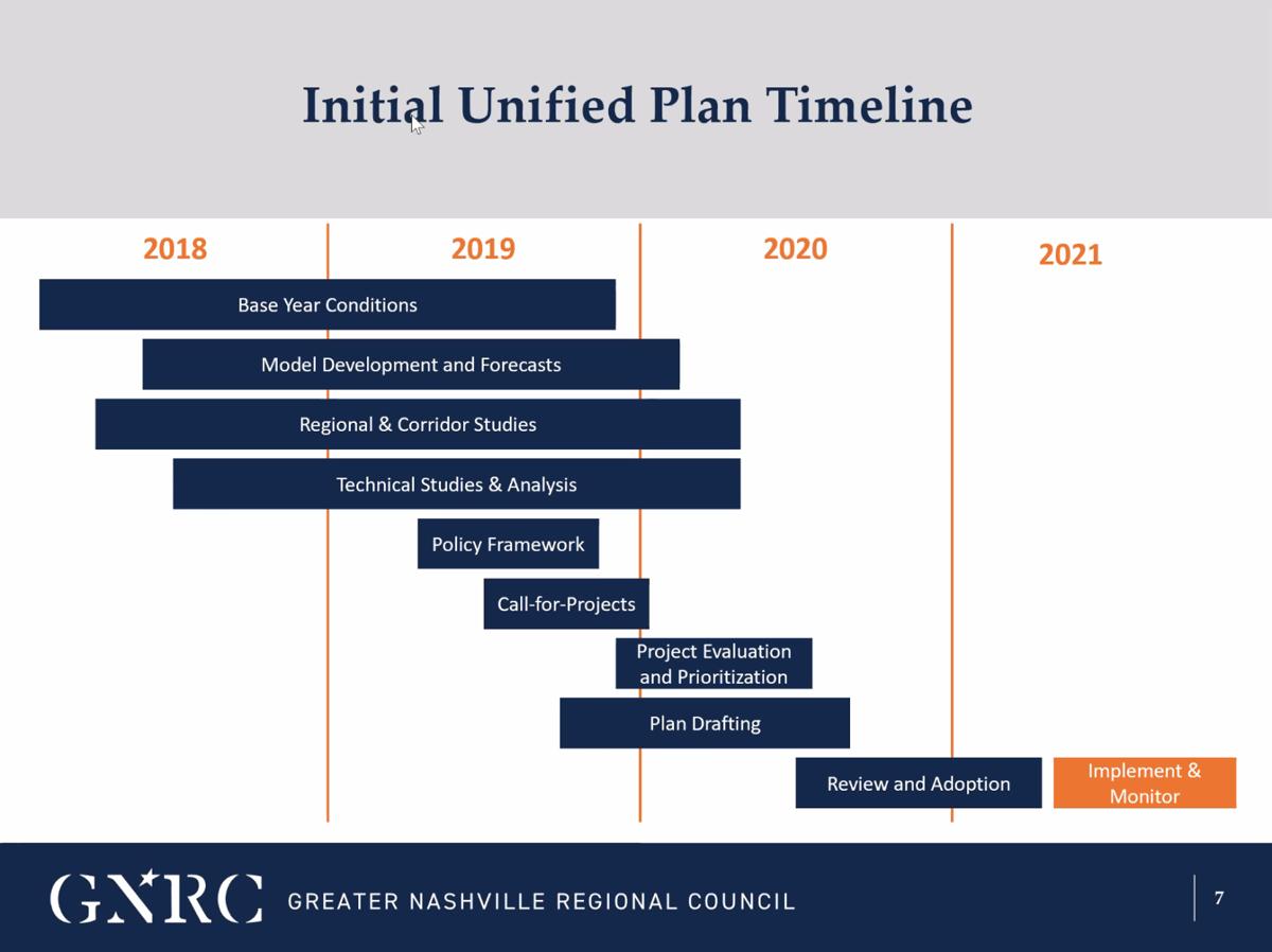 Unified Transportation Plan timeline