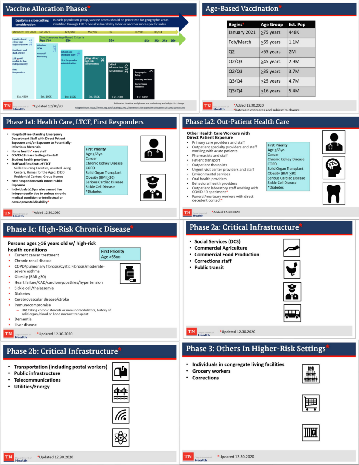 Tennessee Department of Health (TDOH) COVID-19 Vaccine Distribution Phases