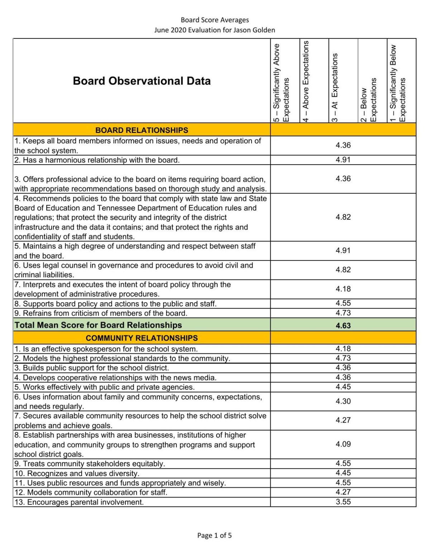 WCS Superintendent Jason Golden Evaluation 2020