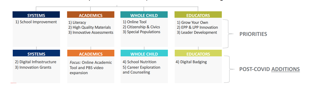 TN Department of Education Best for All Strategic Plan Additions