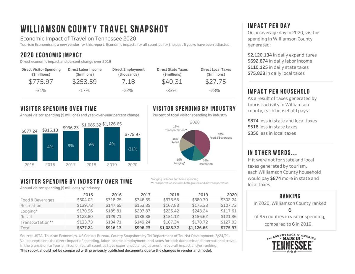 Williamson County Tourism Economic Impact