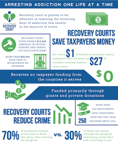 Recovery Court