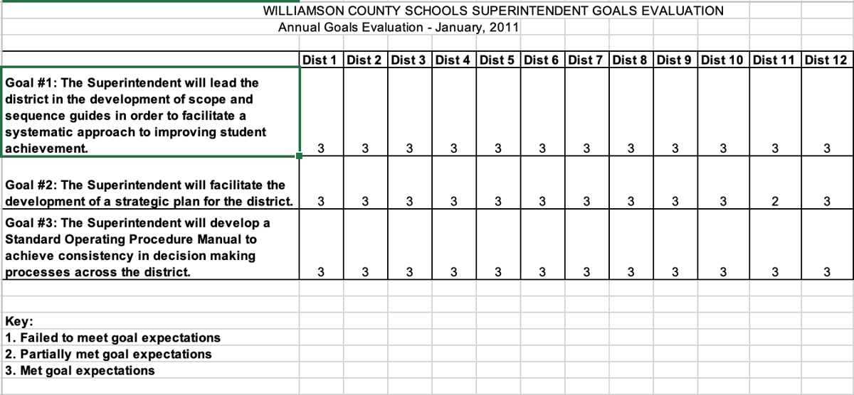 WCS school board evaluation of Mike Looney 2011