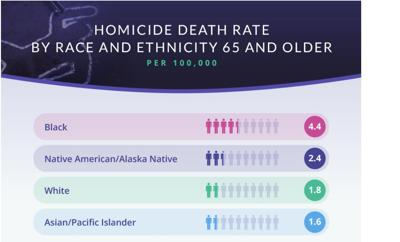 homicide-rate-tn-senior-citizens