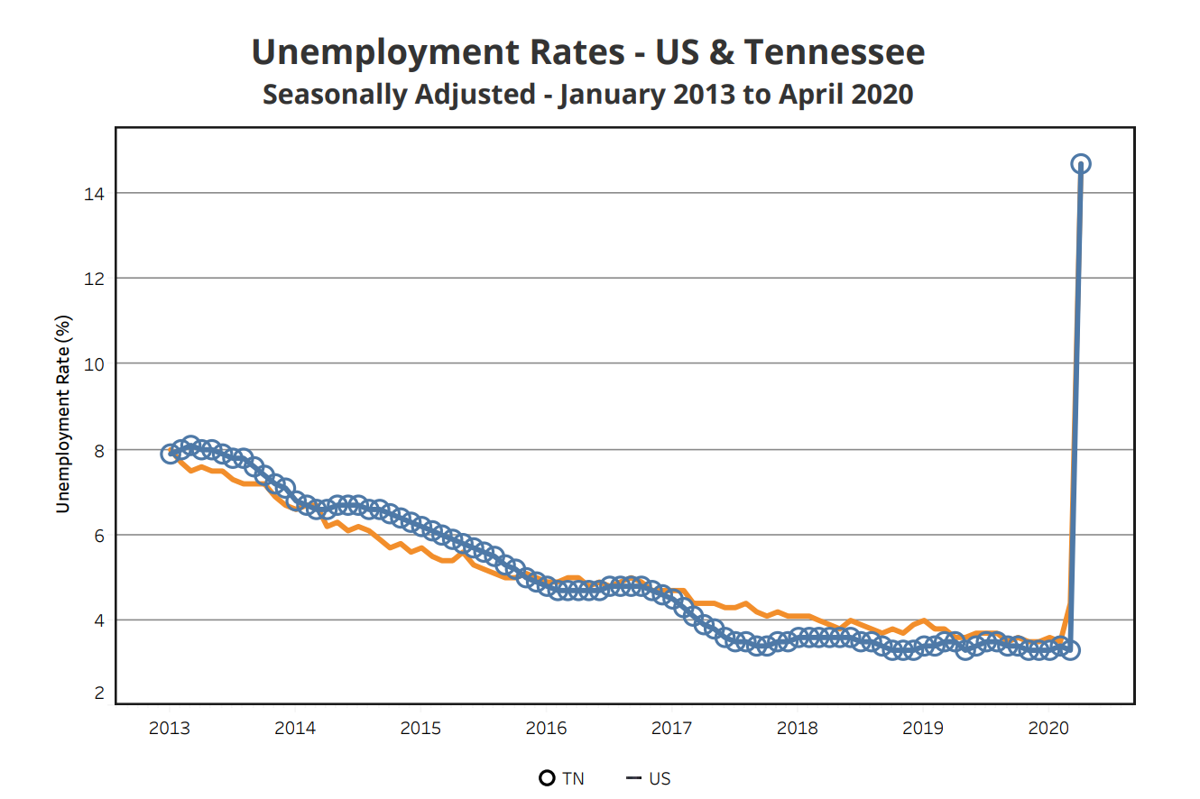 Tennessee Hits Highest Unemployment Rate In A Generation After State Releases Official April Data News Williamsonhomepage Com