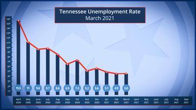 March unemployment TN