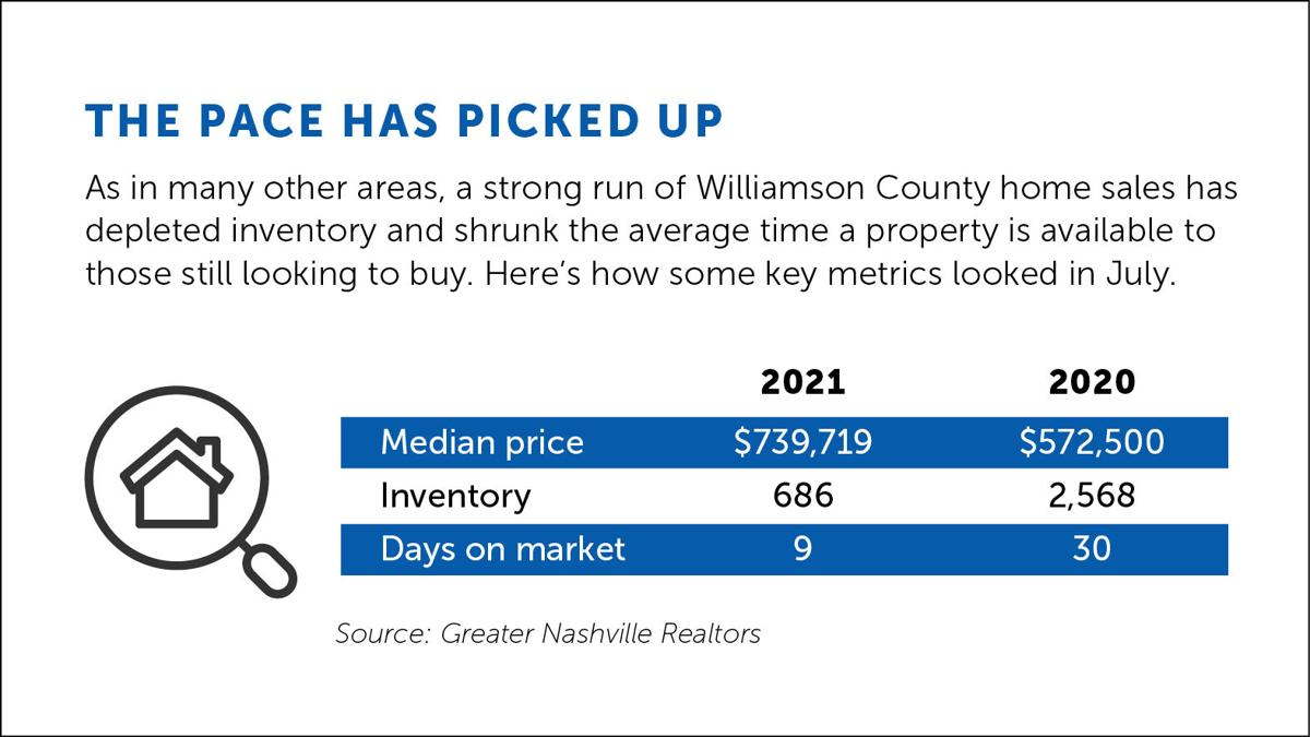 HousingMarket_WebData_Williamson.jpg