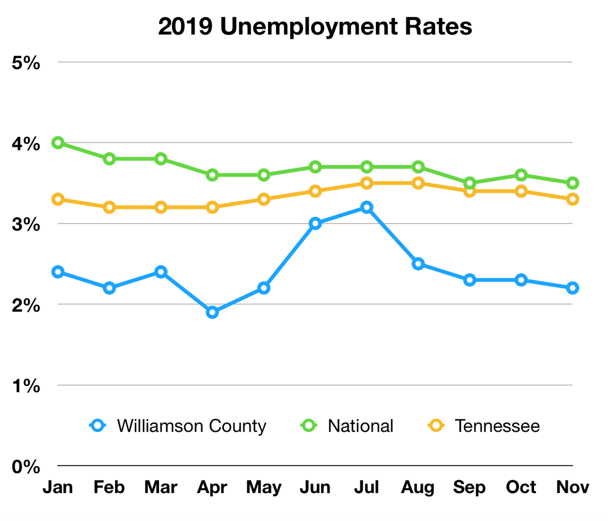 2019 Unemployment Rates