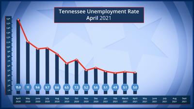 April TN Unemployment