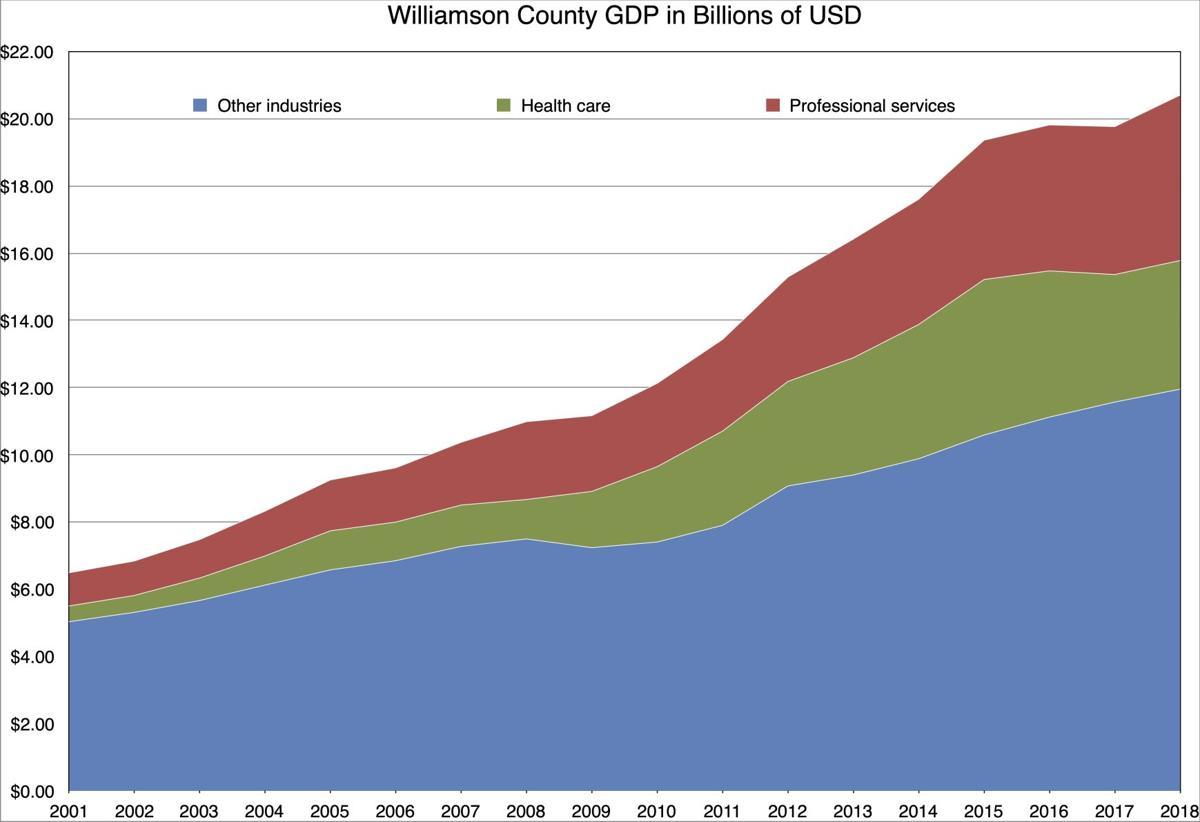 Williamson County GDP