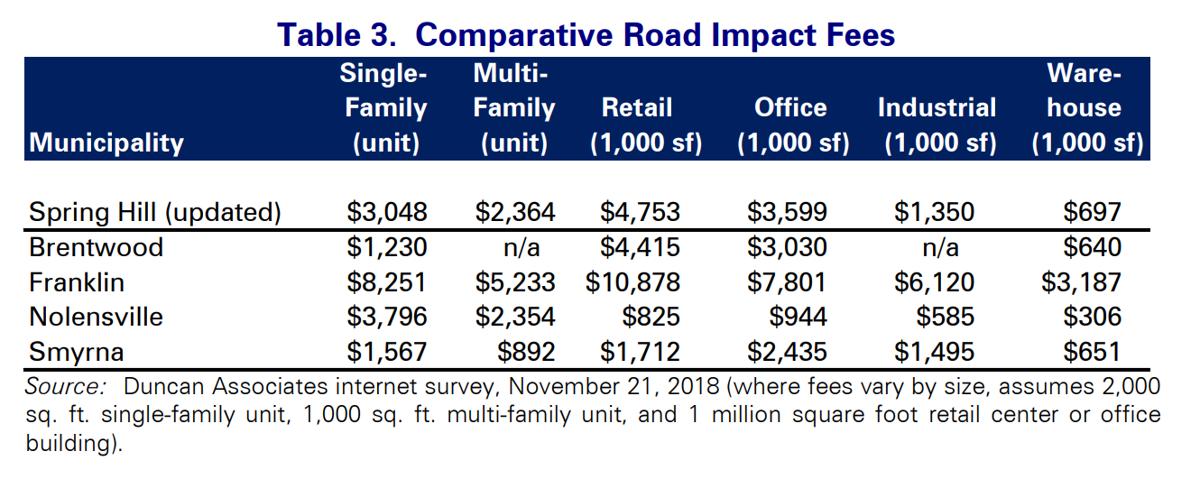 WillCo Road Impact Fees