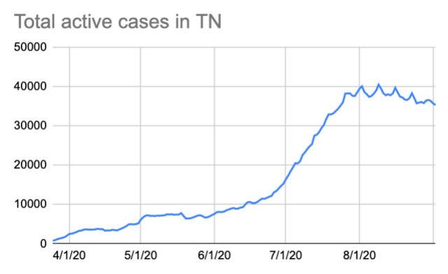 cases 9-2
