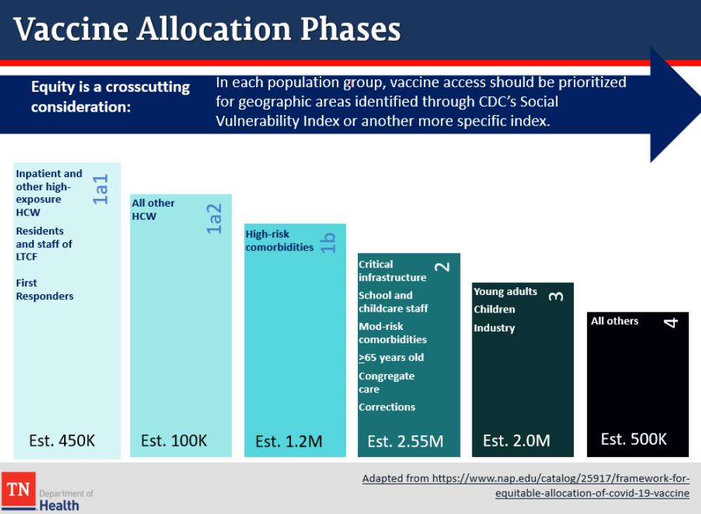 Vaccine Allocation Phase Plan