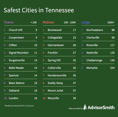 AdvisorSmith Brentwood Safest City 2020