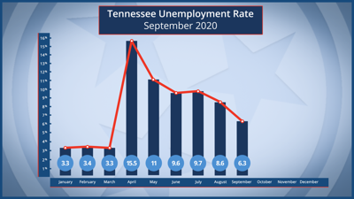 September unemployment