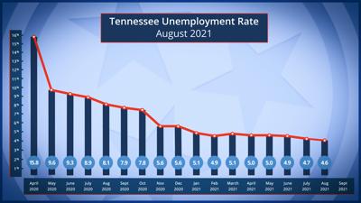 August 2021 Unemployment TN