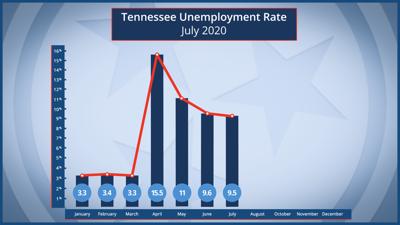 July unemployment