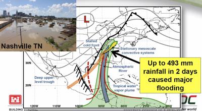 Nashville Flood Diagram