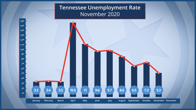 November unemployment rate state