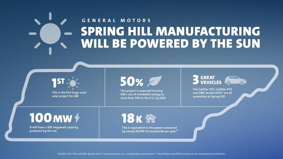 Spring Hill GM solar